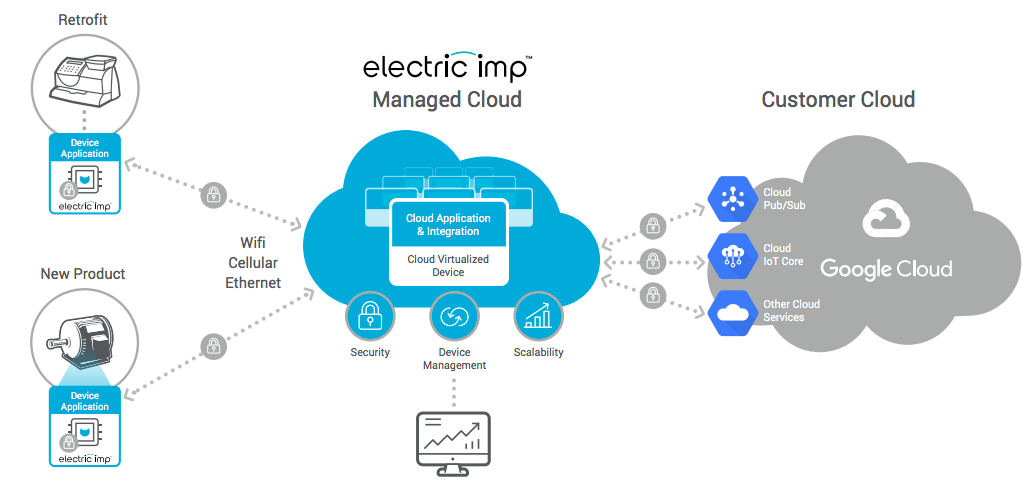 EI-Architecture-Diagram-GoogleCloud-1