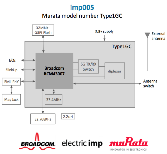 Electric Imp introduces new module featuring wired Ethernet